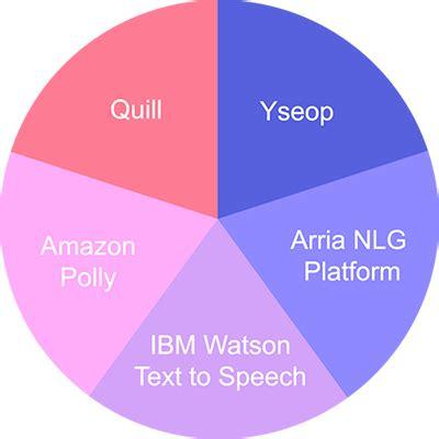 Natural language generation - linkedincom