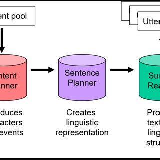 Natural language generation dissertation